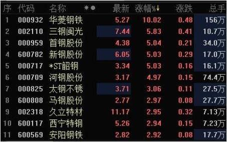 上市的钢铁类股票有多少?