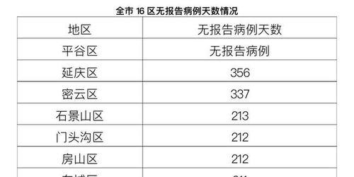 1月13日北京新增1例境外输入新冠肺炎确诊病例