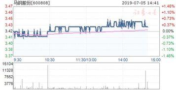 600808(马钢股份)公司效益怎么样?股票会不会升?