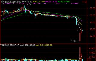 沪港通允许港资买沪市的什么类型股票