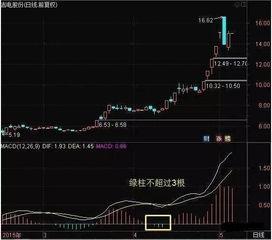 在股票起爆点前,如何有步骤快速选股?