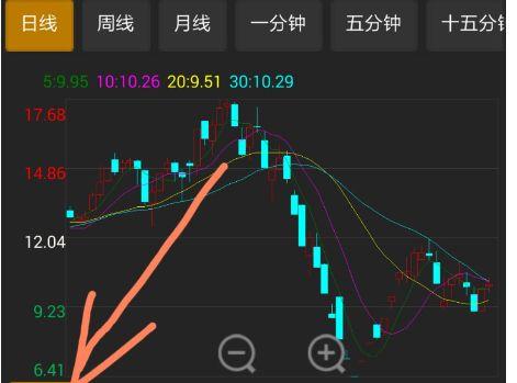 b點什么意思股票?