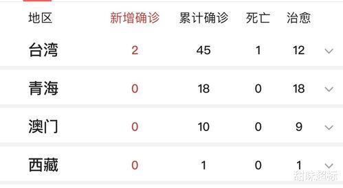 截至3月6日16时,上海再次传来坏消息,半天内新增3例境外输入确诊病例,都是中国人,1位是甘肃省,2位是宁夏,3位都是在伊朗留学的学生,目前上海已经累计4例境外输入了,累计确诊342例。