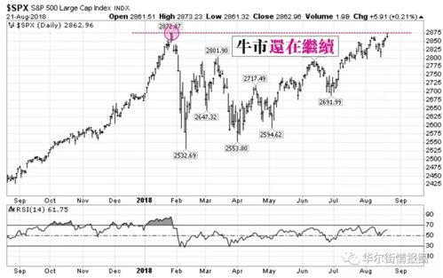 怎么从网上当天看美国股市行情?