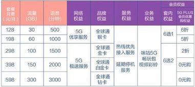 "g资费(2020年,该换5G)"""