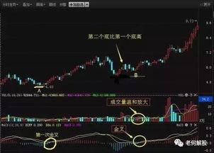 股市中的一个点代表多少?