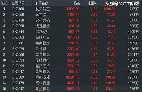 股市周报多重利好刺激沪指五连阳