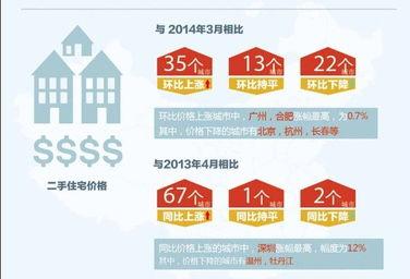 6月份70个大中城市中63城房价环比上涨5城下降