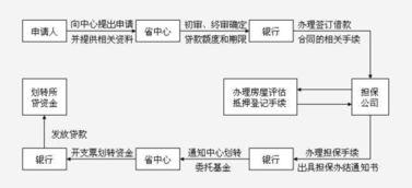 贷款购房流程(买房子贷款流程)