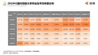 北京2工作经验薪能到多少