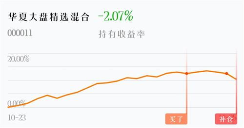 基金公司买的股票跌了会补仓吗?