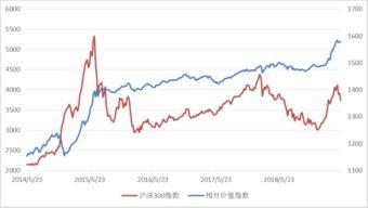 股市下跌,为何没有公募基金用股指期货进行风险对冲,而是跟大盘一起跌下去?