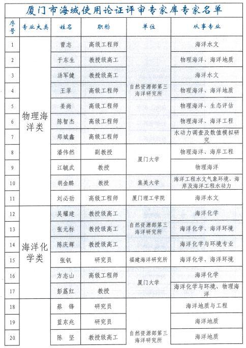 海域使用论证费广东省