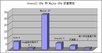 majorgpa包括哪些课程