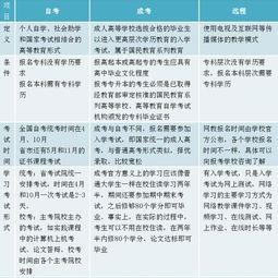 学历提升有几种方式,十大学历提升教育机构插图(1)