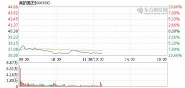 美的集团股票跌停,什么情况?