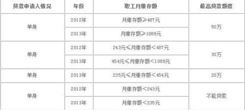 杭州公积金贷款政策(杭州省直公积金贷款额度)_1789人推荐