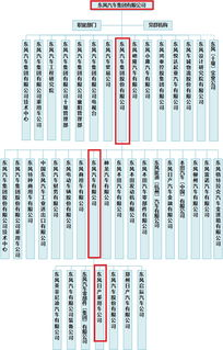 东风汽车股票代码是多少