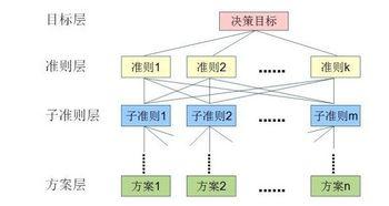管理学定性分析包括哪些方法
