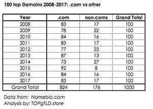 域名风云录 2008 2017域名交易市场这10年你了解多少
