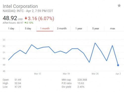 英特爾股價為什么暴跌?