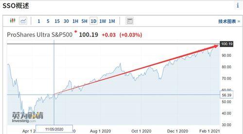 通胀预期etf的股票分析