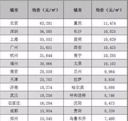 2017省会房价排行