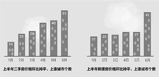 6月份70个大中城市房价统计数据发布房价环比上涨城市增加19个国家统计局认为,楼市调控仍在关键时期,绝不能让房价反弹国家统计局今天发布的70个大中城市房价统计数据显示:6月份,70个大中城市房价同比下降城市个数虽然继续有所增加,但环比上涨