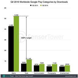 2016Q2手游下载猛增22 Q3增速或更高