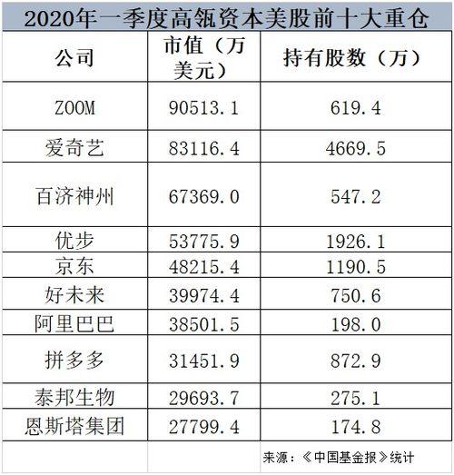 高瓴资本投资哪些中国股票