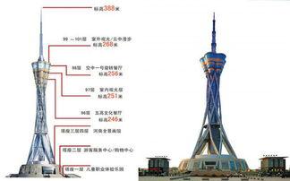 郑州中原福塔电子票99层高观赏全景画高空漫步全天可订
