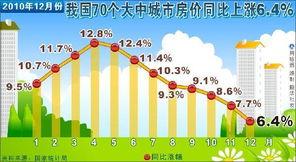 2010年全国70大中城市房价涨幅