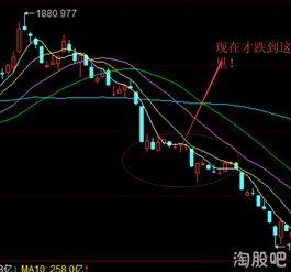 今天股市大盘指数现在是多少