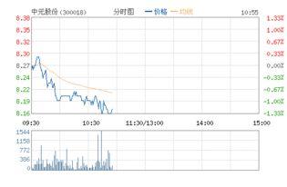 中元股份,代码:300042: 01年成都托管中心转入,请问该股票现在状况如何?是已经公开上市还是破产倒闭了?