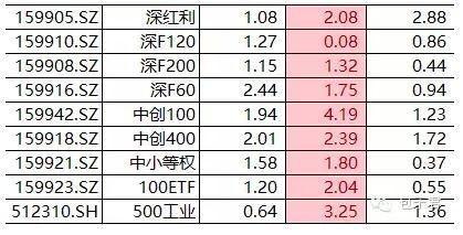 etf基金一览表(最好的etf基金是哪几个)   股票配资平台  第1张
