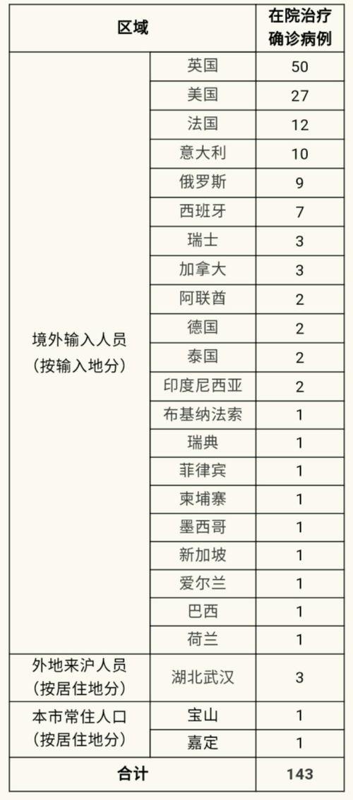 4月6日0-24时,无新增本地新冠肺炎确诊病例.