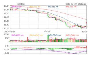 美尔雅股票的近期走势?谢谢