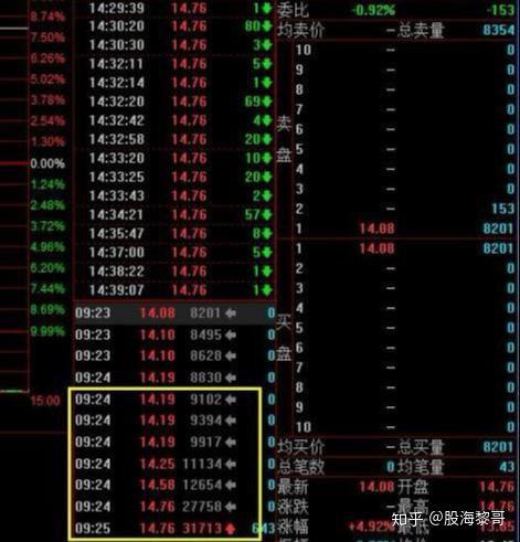 有关股票集合竞价和连续竞价的