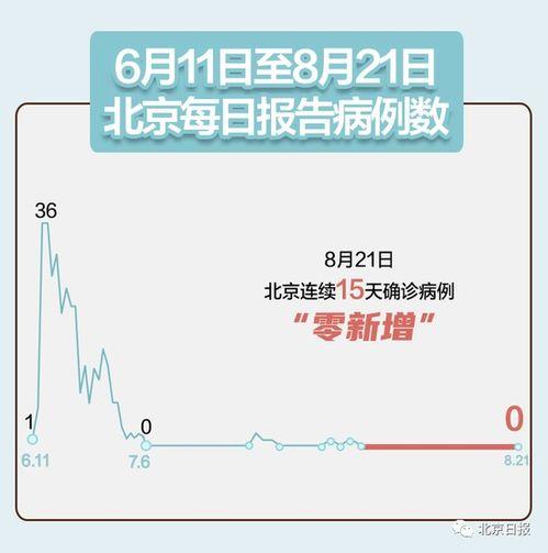 北京连续15天无新增确诊病例