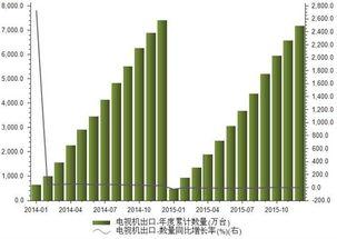 2015年电视剧出口量
