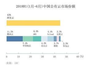 中国公有云厂商最新排名阿里云腾讯云和中国电信分列前三财经头条