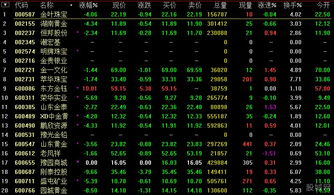 黄金股票有哪些?