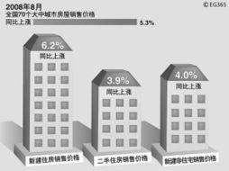 70大中城市8月房价同比上涨