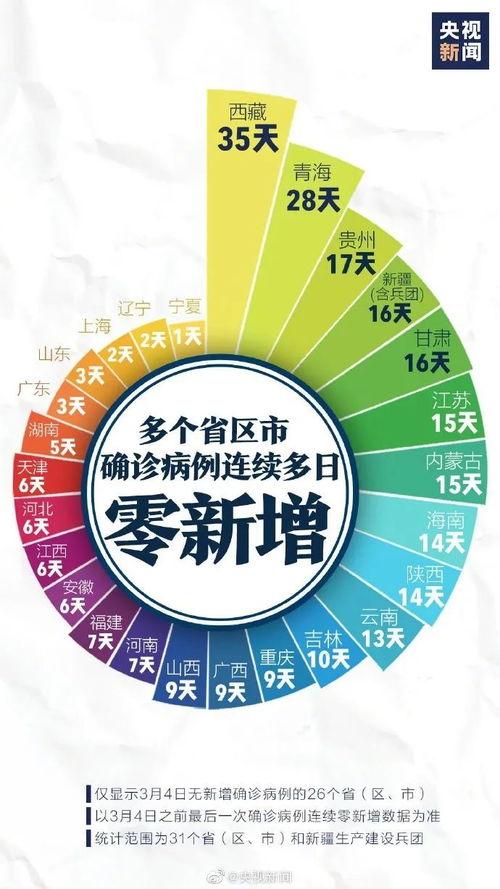 11日,26省区市病例0新增.