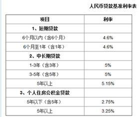 银行抵押贷款利率多少(中国银行一年抵押房产)