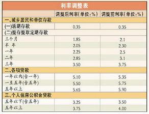 商业贷款的利率(买房商业