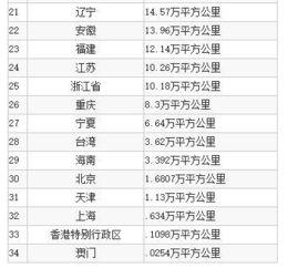 日本国土面积相当于中国哪个省(接近了ph2)