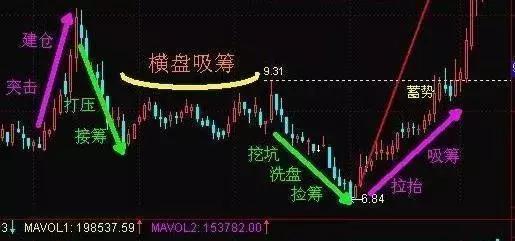 请问,如何操作双重底的股票?