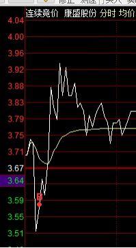 振幅較大的股票(每天)