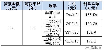 贷款利率如何计算(年期限以上85折优惠)
